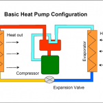 Is it Wise to Invest in a Heat Pump in Burbank, Illinois?